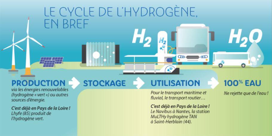 Le cycle de l'hydrogène