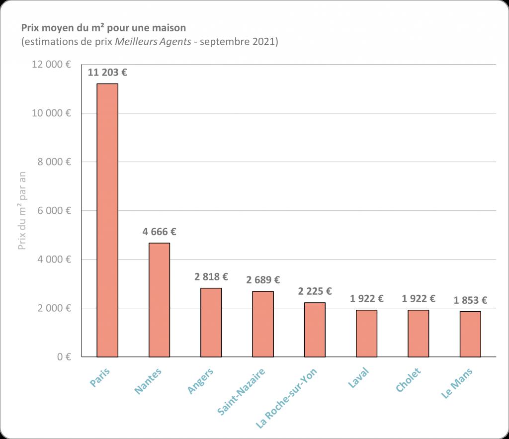 Diagramme représentant le prix moyen du m² pour l'achat d'une maison en Pays de la Loire par grande ville
